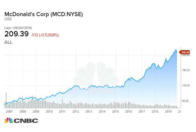 mcd stock