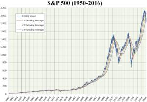S&P 500 ETF